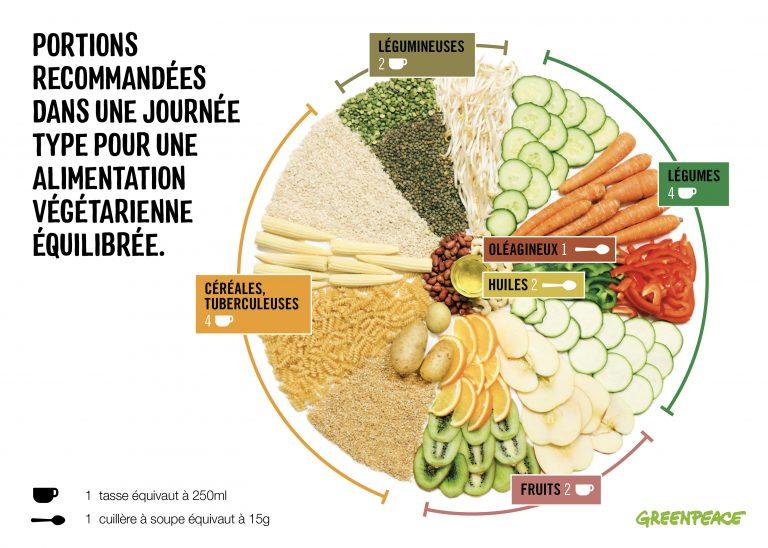 besoins nutritionnels journalier